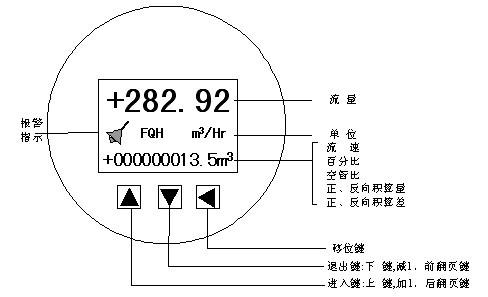 电磁流量计三键操作键盘